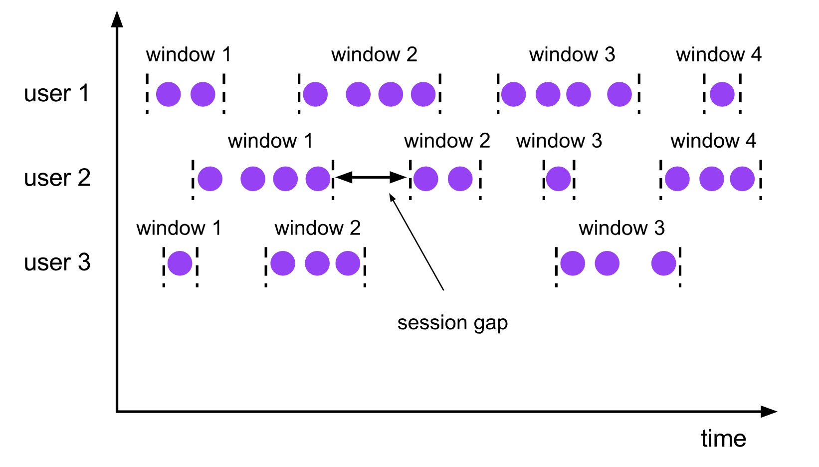 session windows