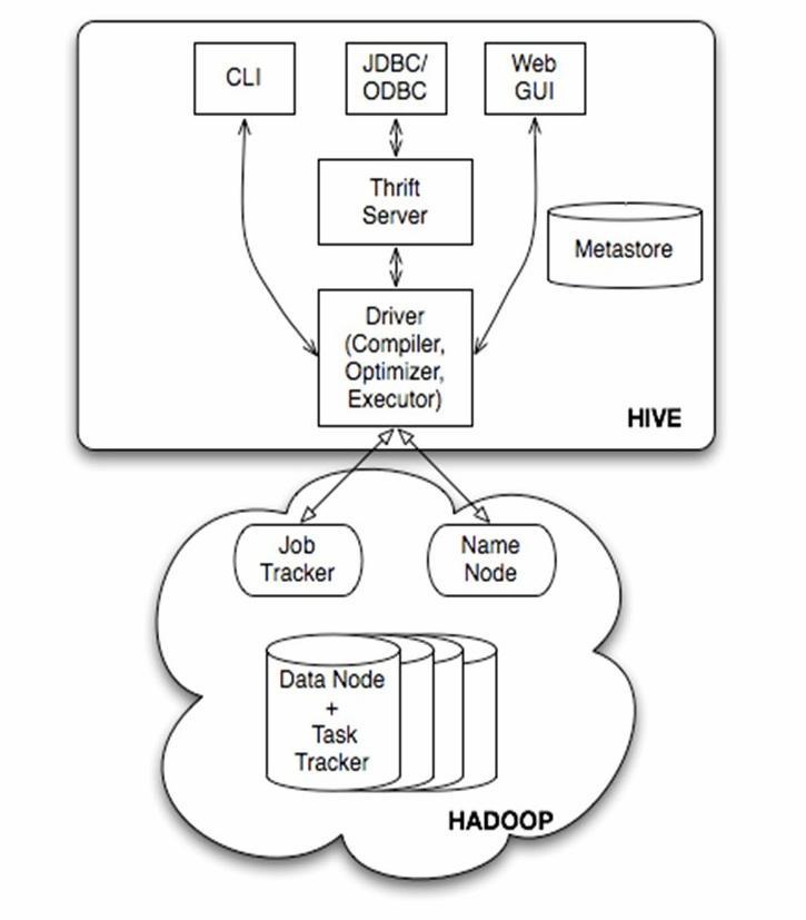 Hive的基本架构