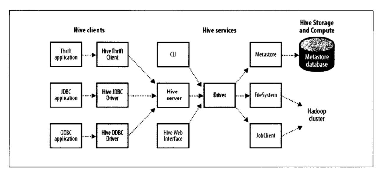 Hive的体系架构