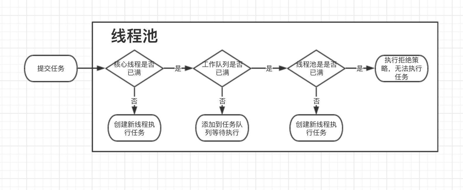 线程池处理流程