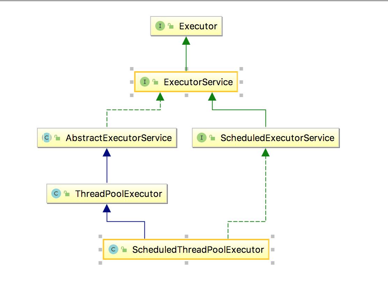 Java线程池的结构设计