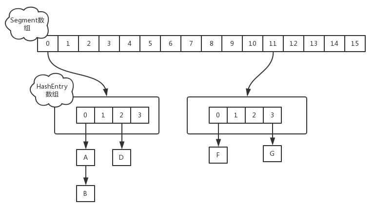 jdk1.7中的ConcurrentHashMap