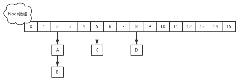 jdk1.8中的ConcurrentHashMap