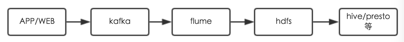 kafka-flume-hdfs流程