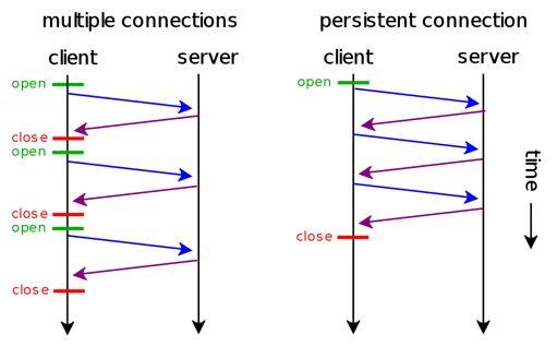 短链接和长链接的区别
