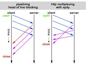 multiplexing-with-spdy