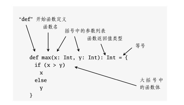 Scala函数的基本构成