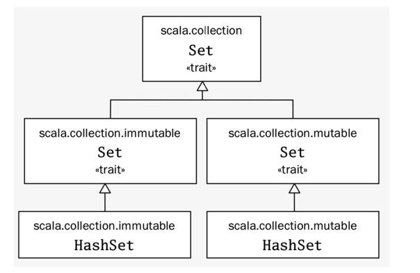 scala中的trait