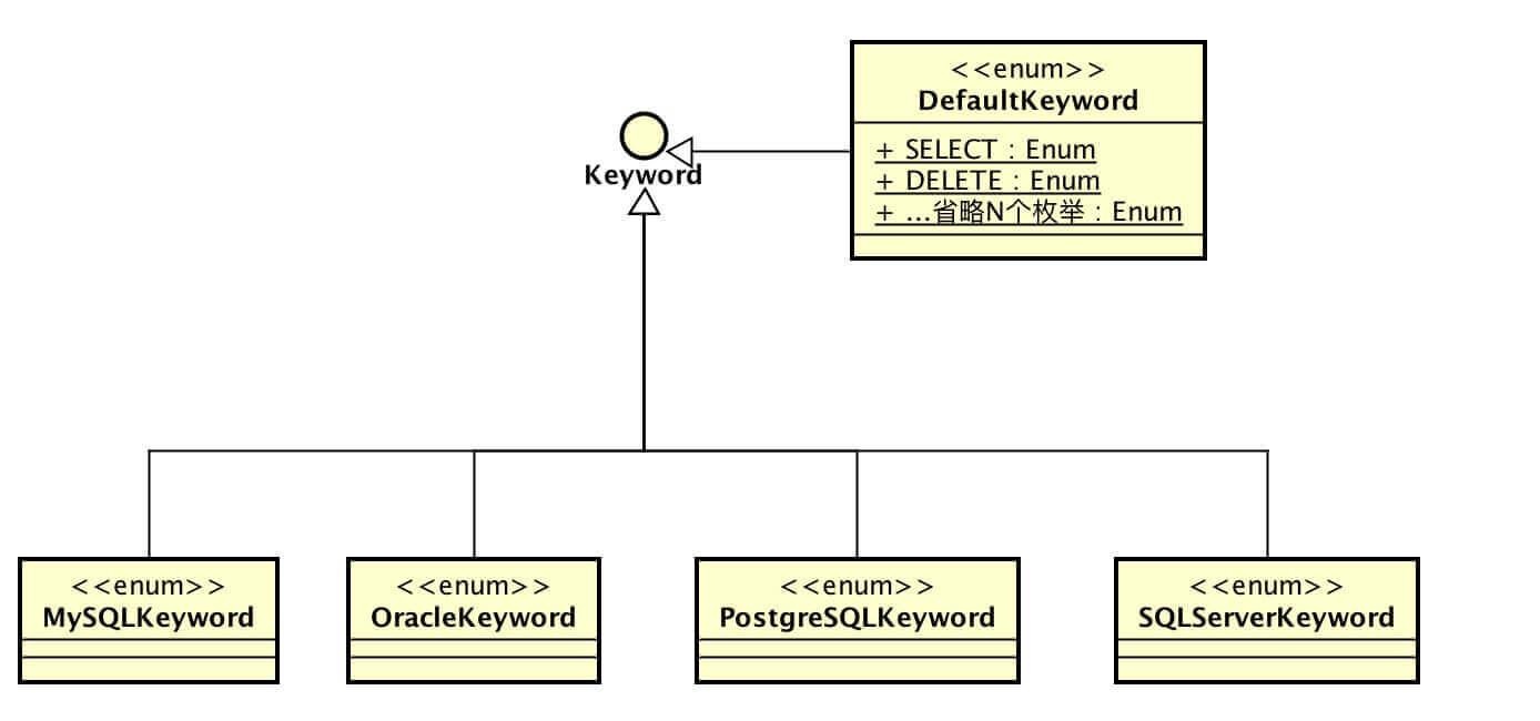 .KeyWord继承结构