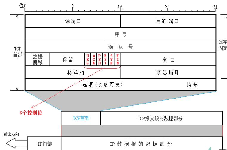 TCP报文结构