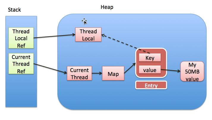 static变量ThreadLocal内存模型