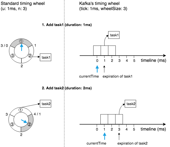 kafka-implementation-timing-wheel-representation