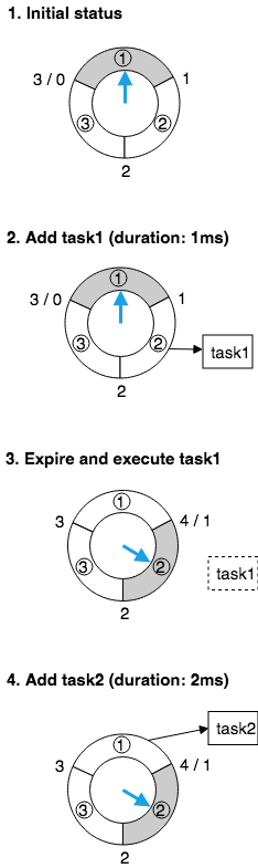 simple-timing-wheel