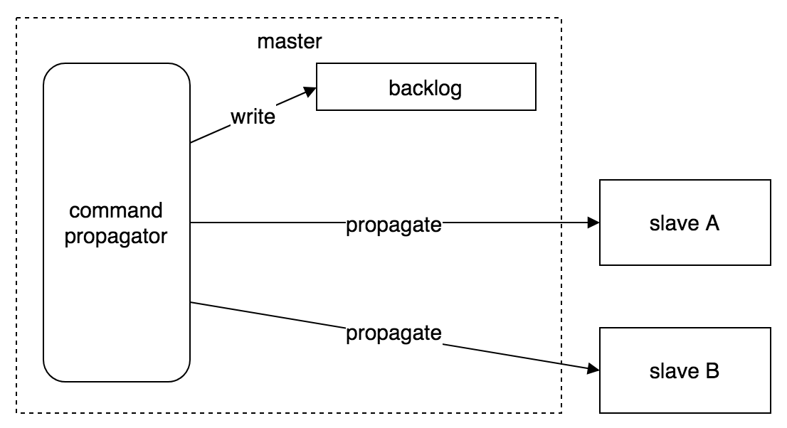 redis-replication-command-propagate