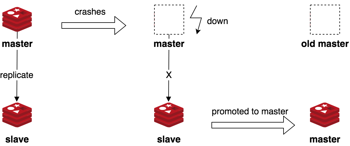 redis-replication-high-availability