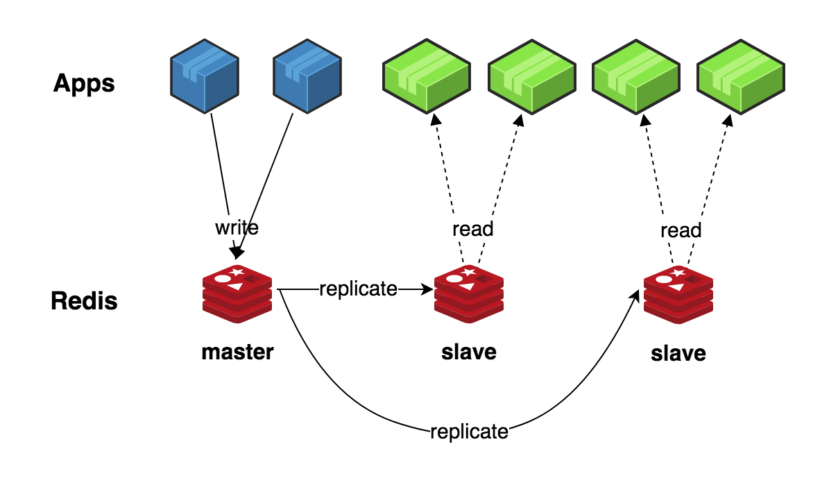 redis-replication-scalability