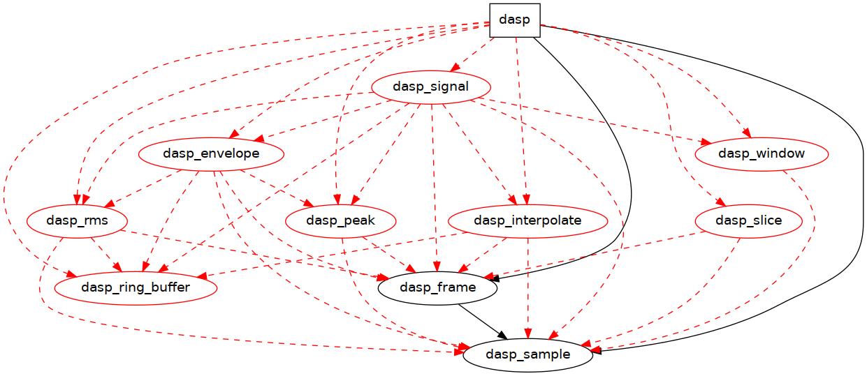 deps-graph