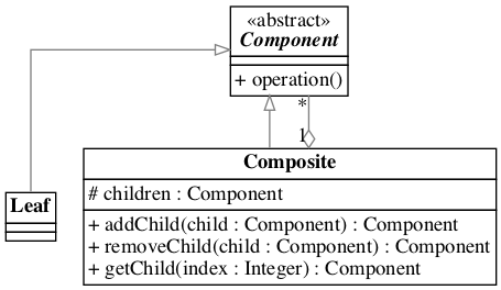 Component Pattern
