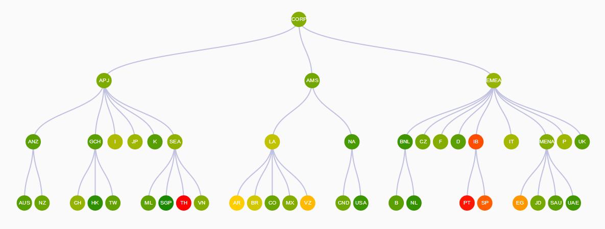 Drillable KPI Tree
