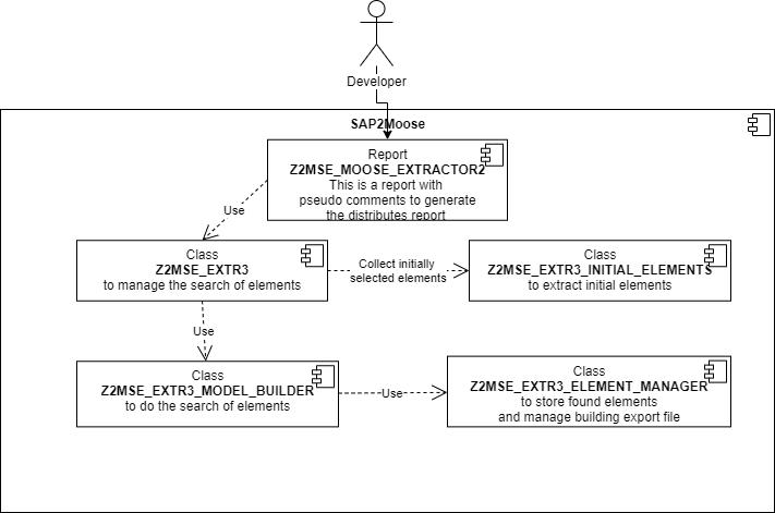 Block diagram level 1