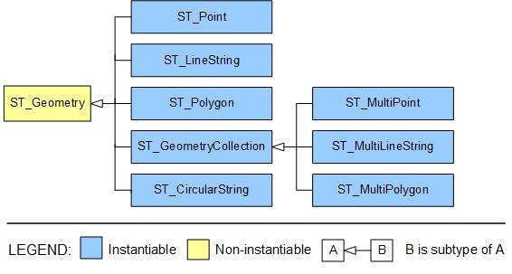 Spatial hierarchy