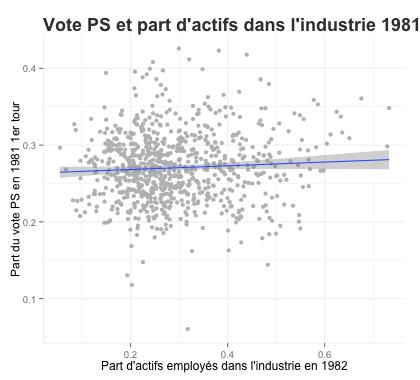 voteps_shareindustrie_1981.png