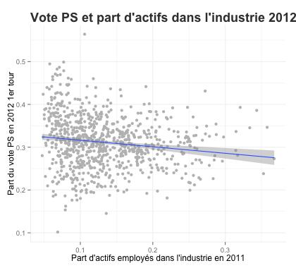 voteps_shareindustrie_2012.png
