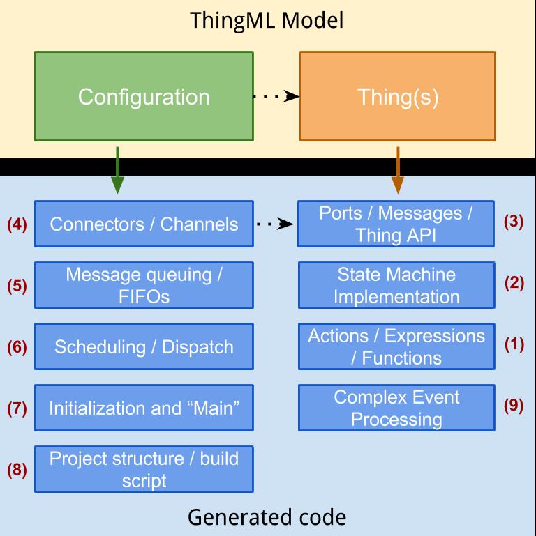 Code Generation Framework