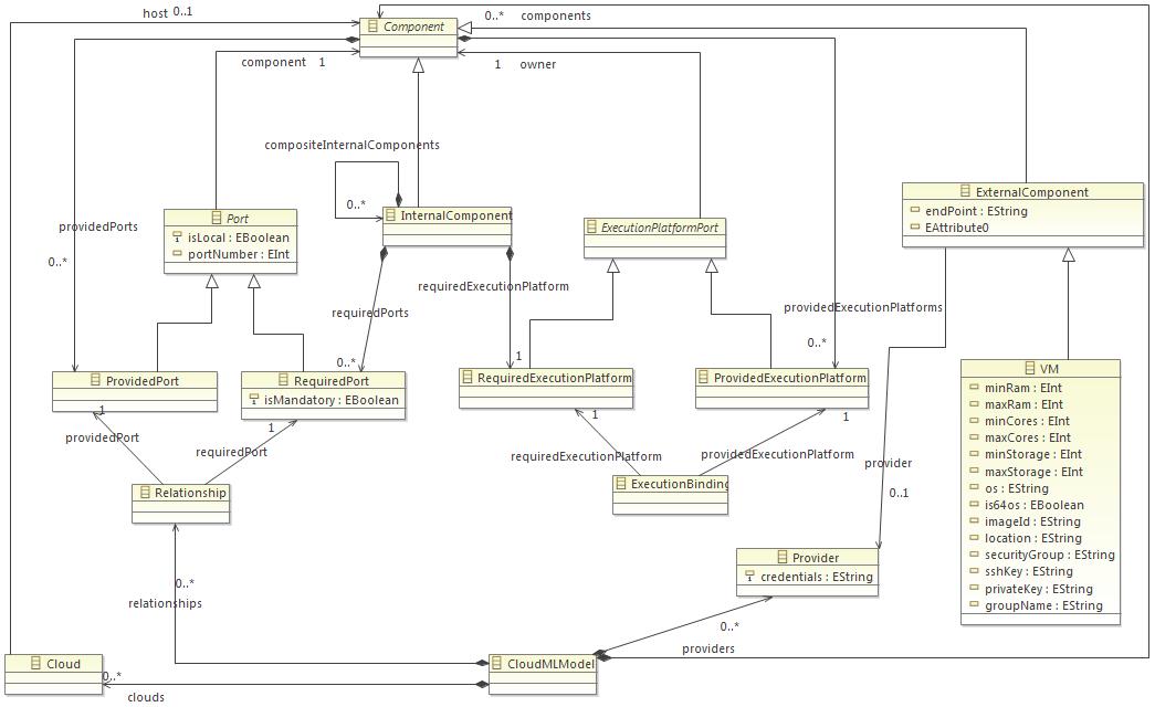 Excerpt of the type part of the CloudML Metamodel