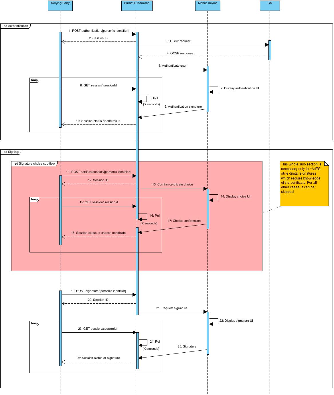 RP API sequences