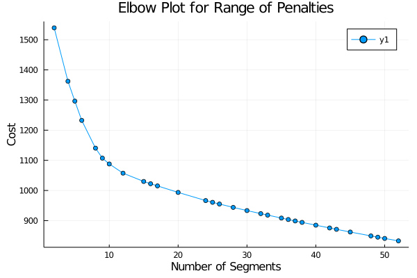 Elbow plot of cost against number of changepoints