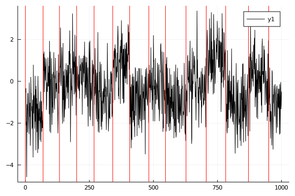 Plot of simulated changepoints