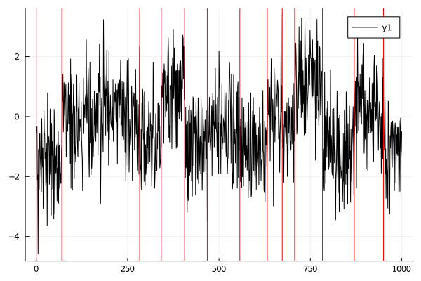 Plot of Changepoints detected by BS