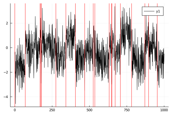 Plot of Changepoints detected by PELT