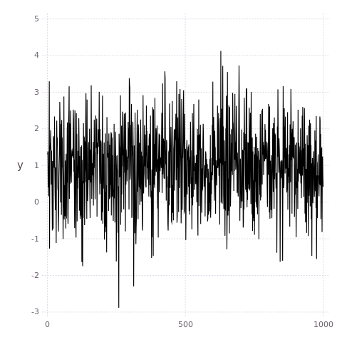 Gadfly plot of simulated changepoints
