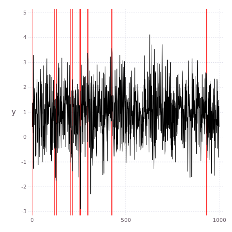 Gadfly plot of Changepoints detected by PELT