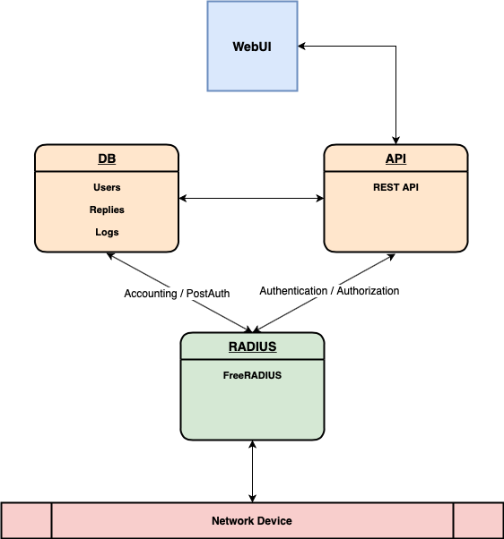 CNaaS component architecture