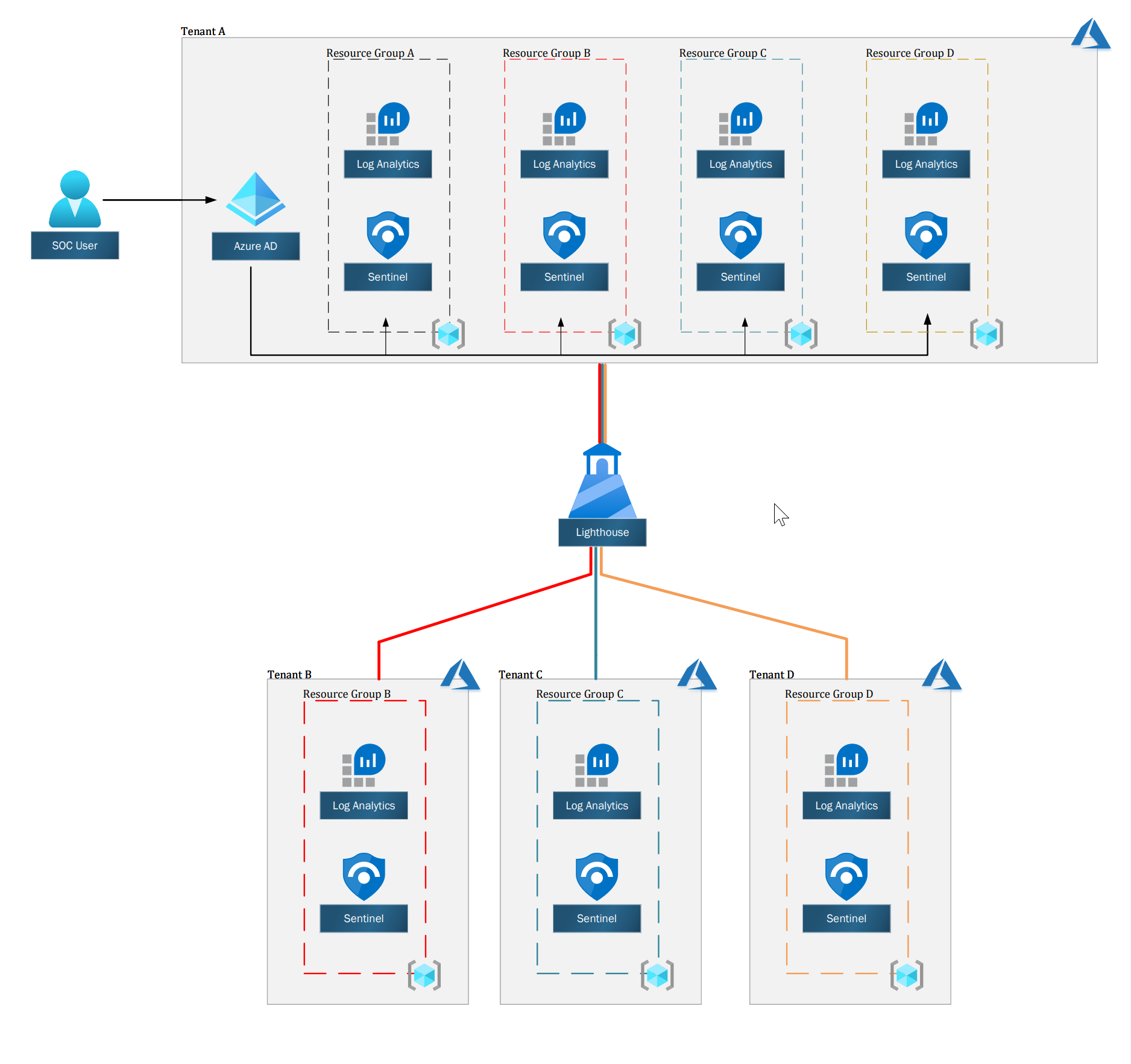 High Level diagram of Azure Sentinel with Azure Lighthouse