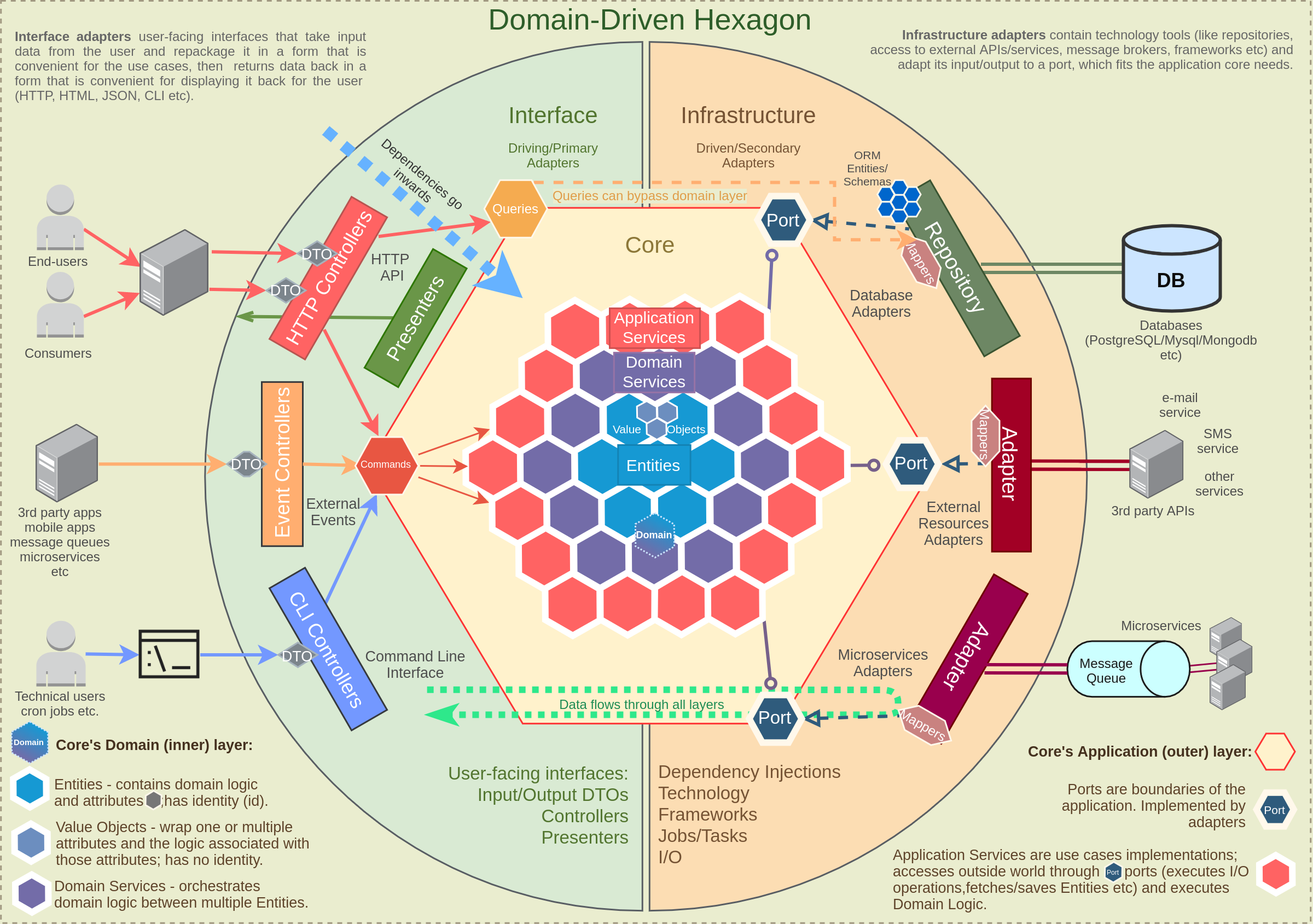 Domain-Driven Hexagon