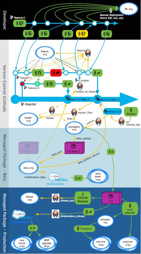 CumulusCI Workflow