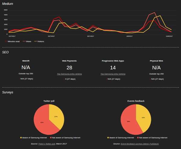 A preview of part of the dashboard