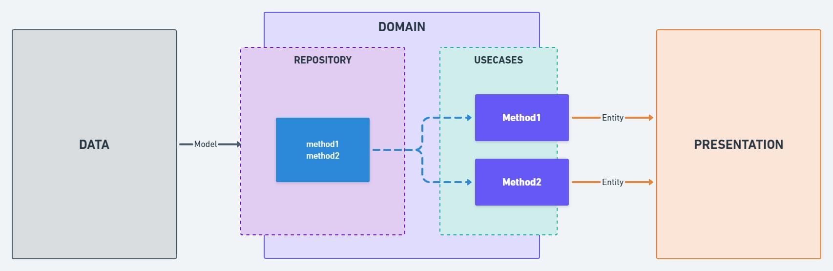 Repository-Usecases-Presentation diagram