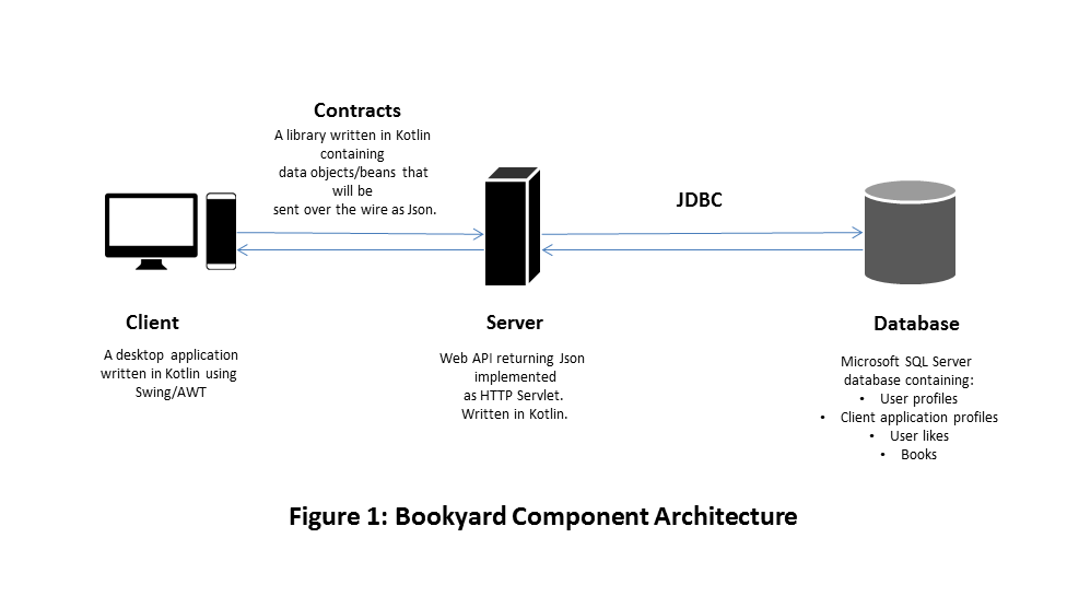 Bookyard Component Architecture
