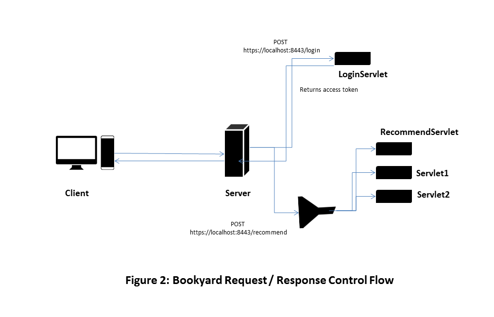 Bookyard Request Response Control Flow