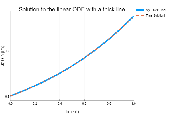 ode_tutorial_thick_linear