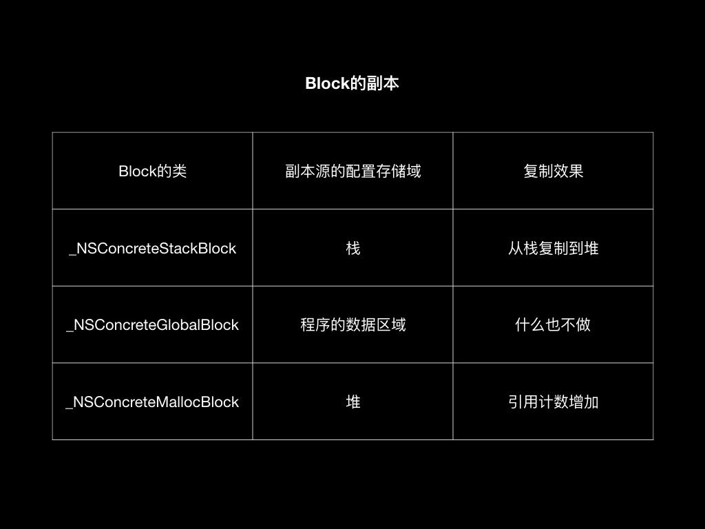 Block进行copy操作
