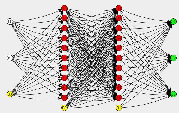 what a feedforward neural net looks like