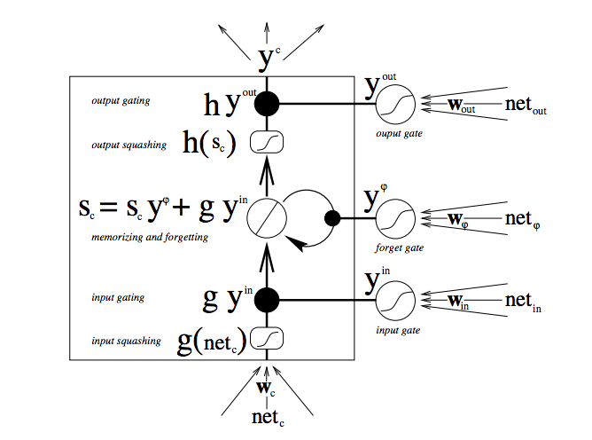 structure of this LSTM