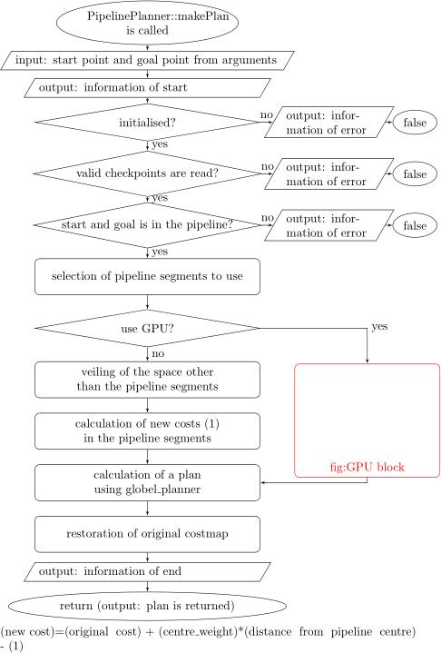 flow chart 02