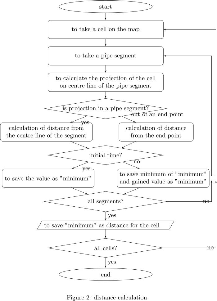 flow chart 04